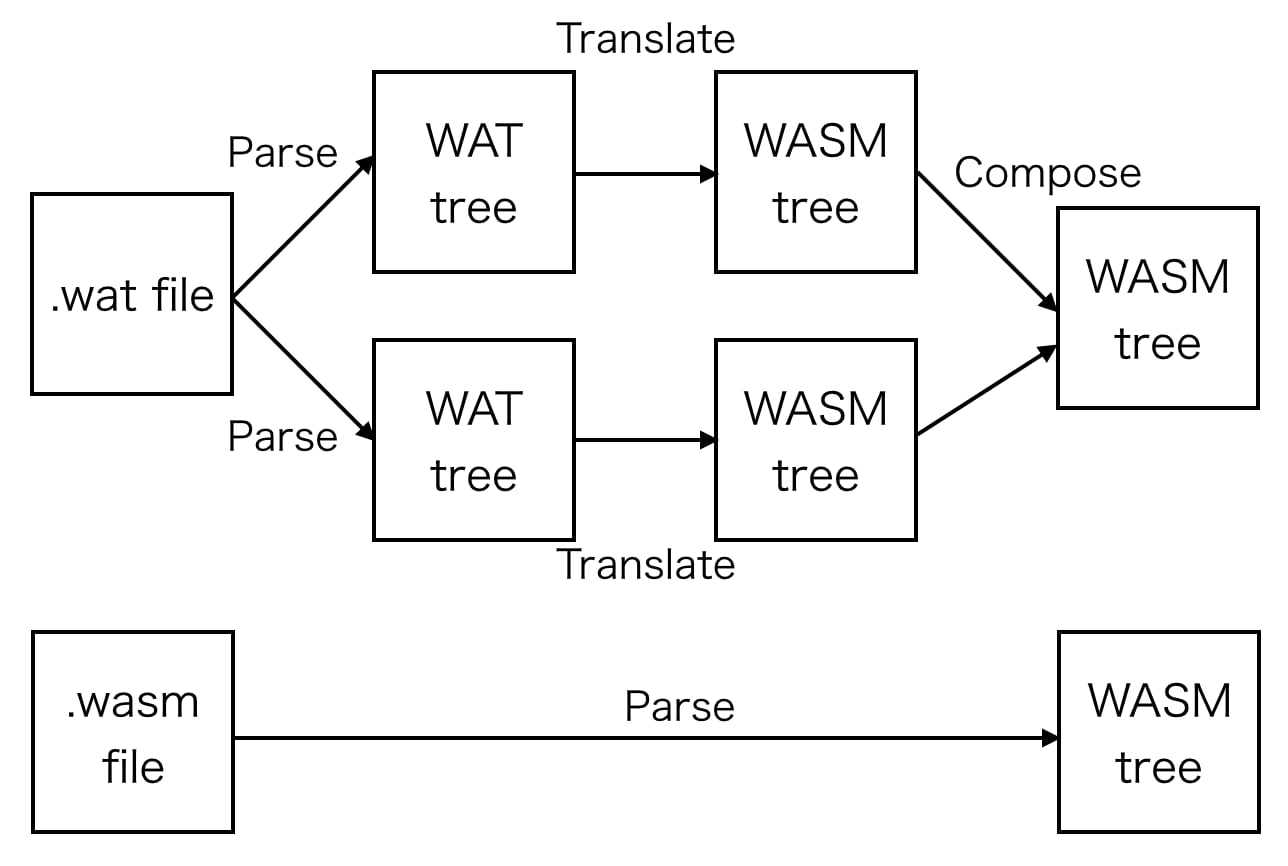 Sequence to parse Wasm