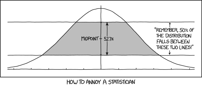 XKCD's Normal Distribution