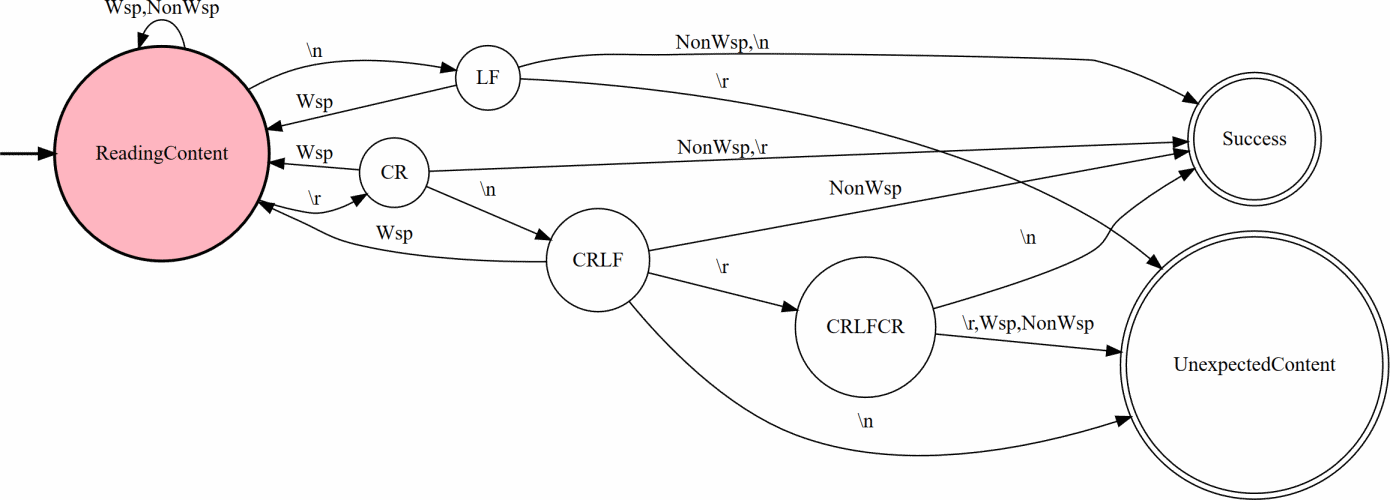 Transition diagram for detecting the header/body delimiter