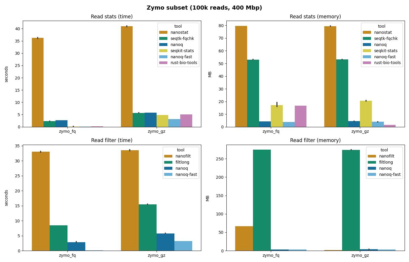 Nanoq benchmarks on 100,000 reads of the Zymo mock community (10 replicates)
