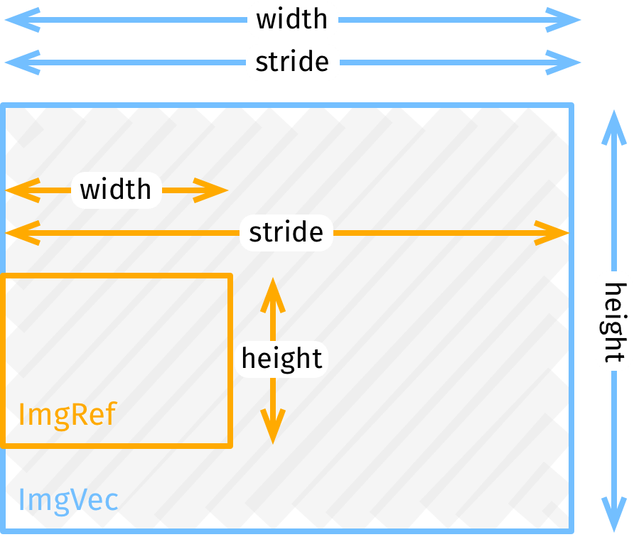 Illustration: stride is width of the whole buffer.