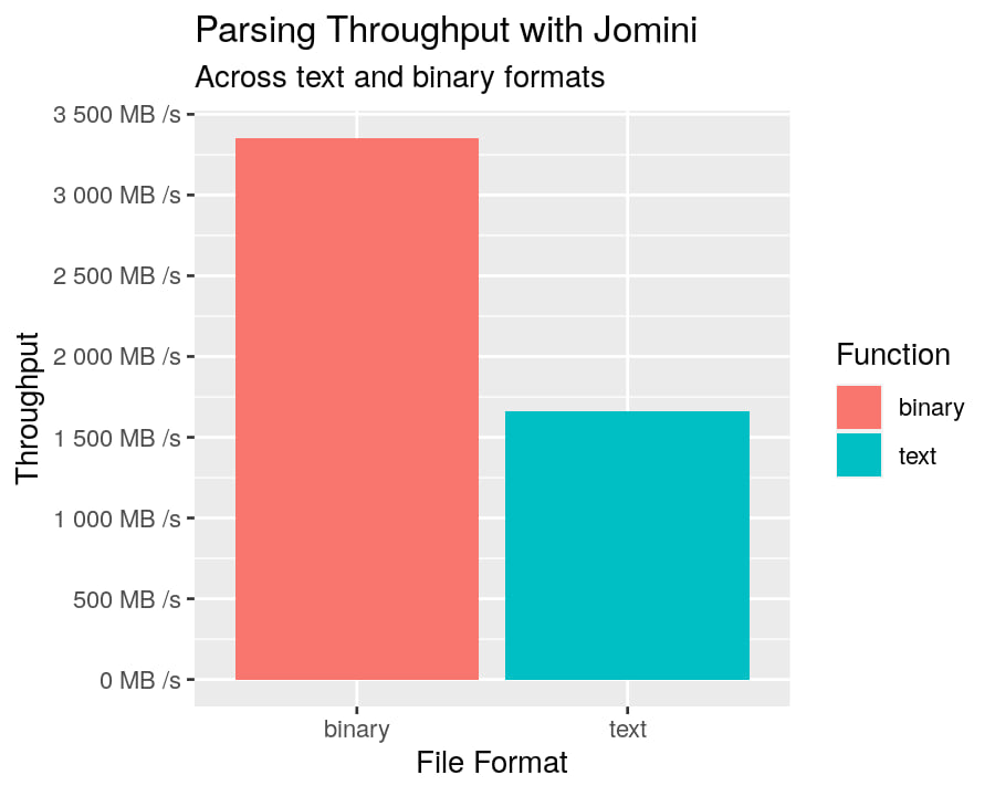 jomini-bench-throughput.png