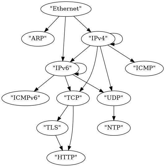 Parser diagram