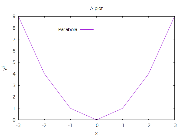 Simple example plot