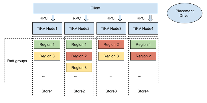The TiKV software stack