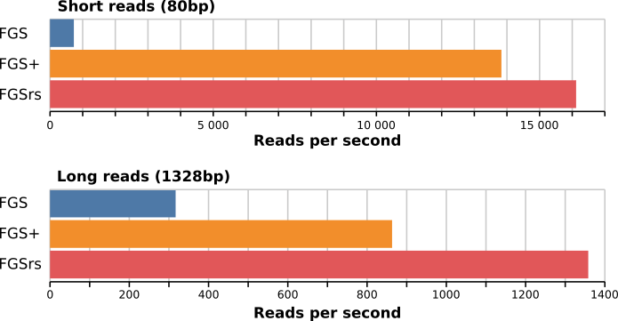 single threaded absolute execution times