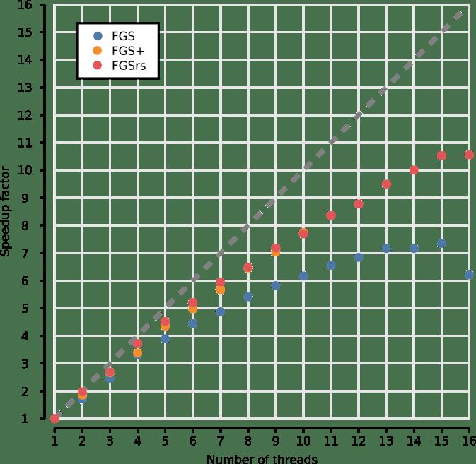 parallelization efficiency