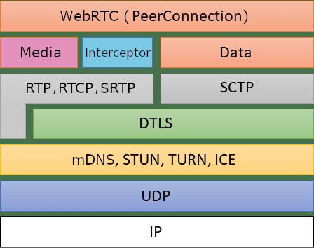 WebRTC Stack