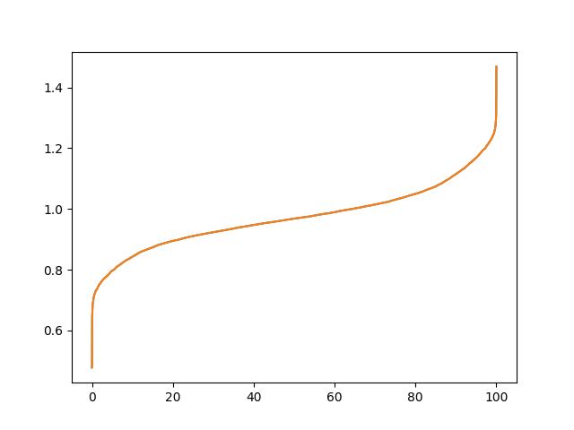 LatencyPercentiles