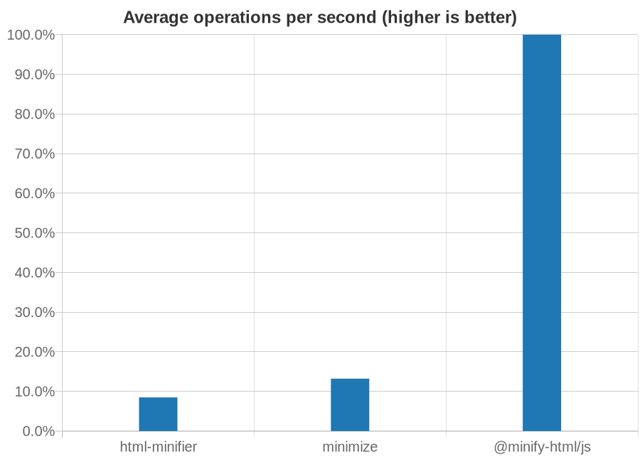 Chart showing speed of HTML minifiers