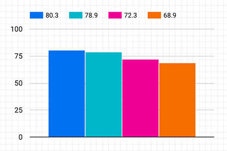 gcp data studio complete bar chart