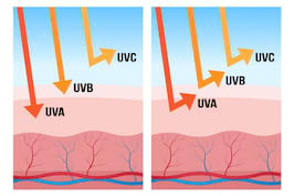 Efecte ale radiatiilor UV asupra sanatatii