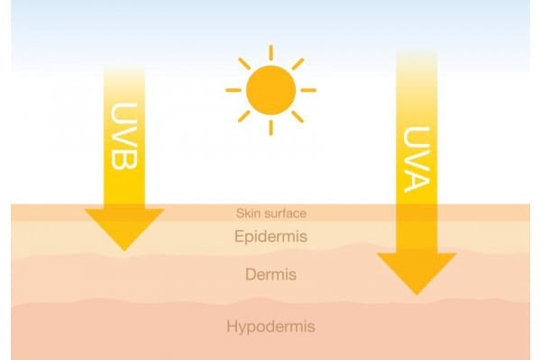Totul despre razele UV: efectele razelor UVA si UVB asupra organismului