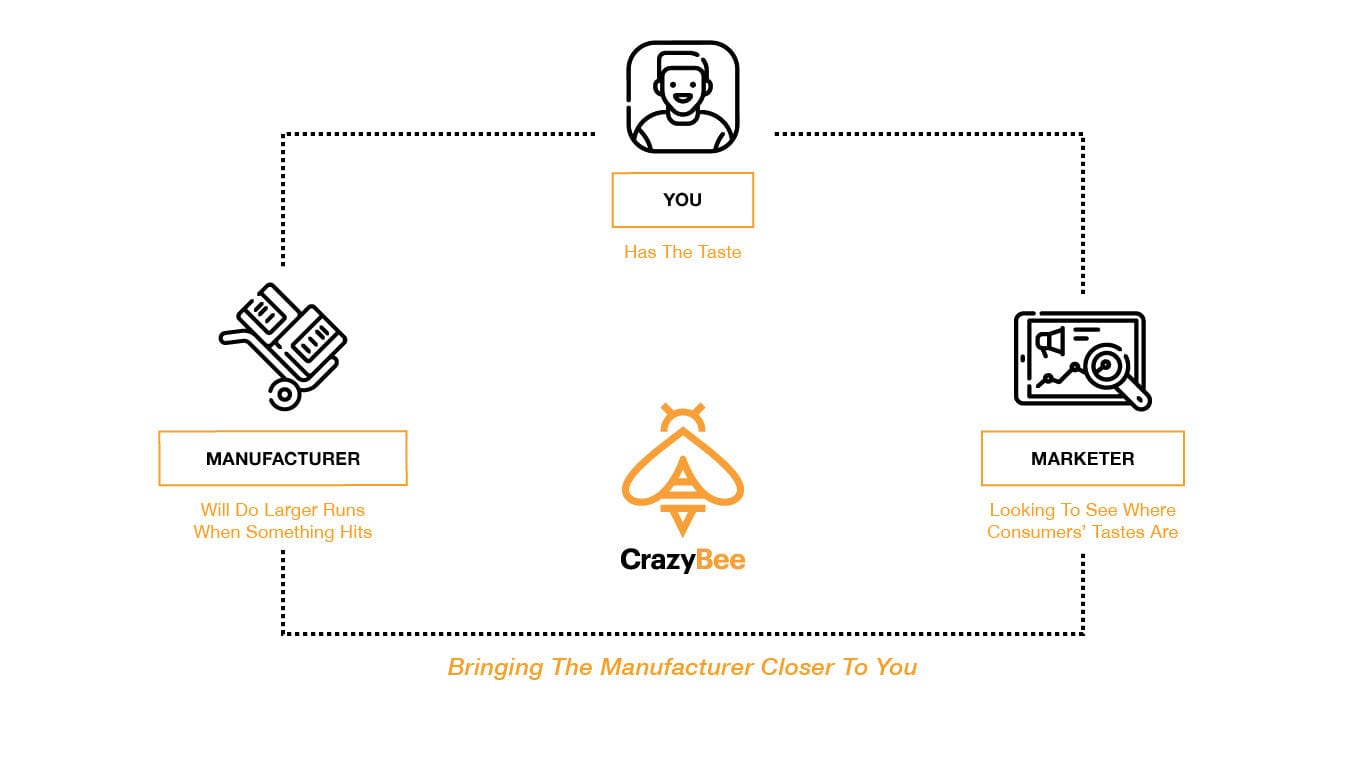 How CrazyBee works to lower the price tag for consumers.